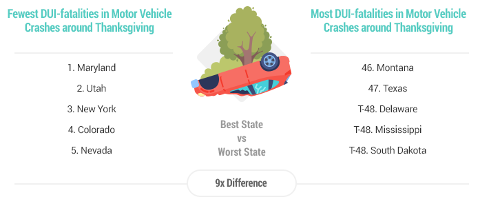 States with most/fewest DUI fatalities and motor vehicle crashes around Thanksgiving (graphic courtesy Wallethub)
