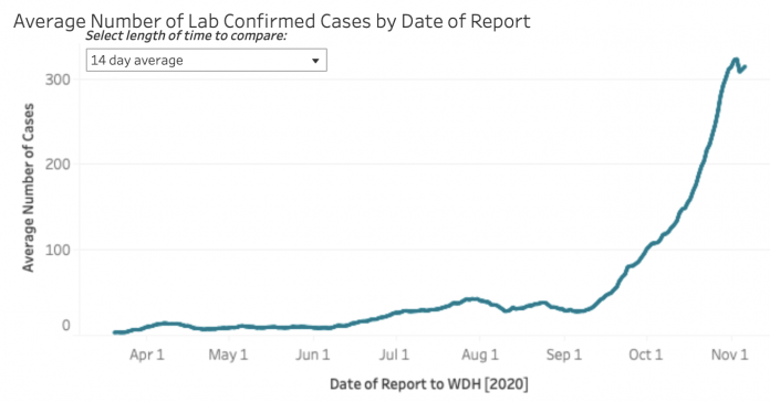 Average Number of Lab Confirmed COVID-19 Cases by Date of Report (screenshot taken at 4:20 p.m. on November 6, 2020) (Courtesy Wyoming Department of Health, Public Domain)