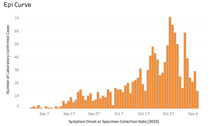Campbell County Epi Curve showing symptom onset or specimen collection data for confirmed COVID-19 cases (Nov. 10, 2020 1:38 p.m.) (Courtesy of Wyoming Department of Health/Public Domain)