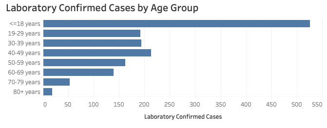 Campbell County COVID-19 Lab Confirmed Cases by Age Group (Nov. 10, 2020 1:38 p.m.) (Courtesy of Wyoming Department of Health/Public Domain)
