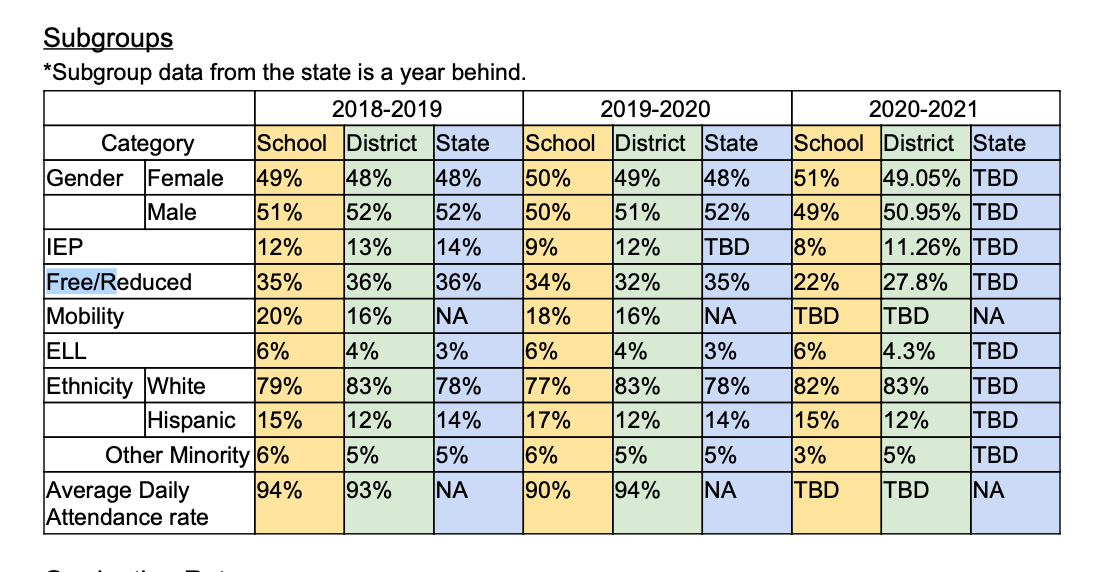 Campbell County High School Board Report 2020-2021.