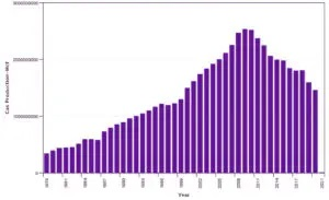 gas-production-wyoming-graph-300x183 USE