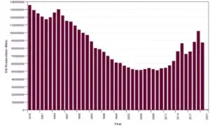 oil-production-wyo-graph-300x181 USE