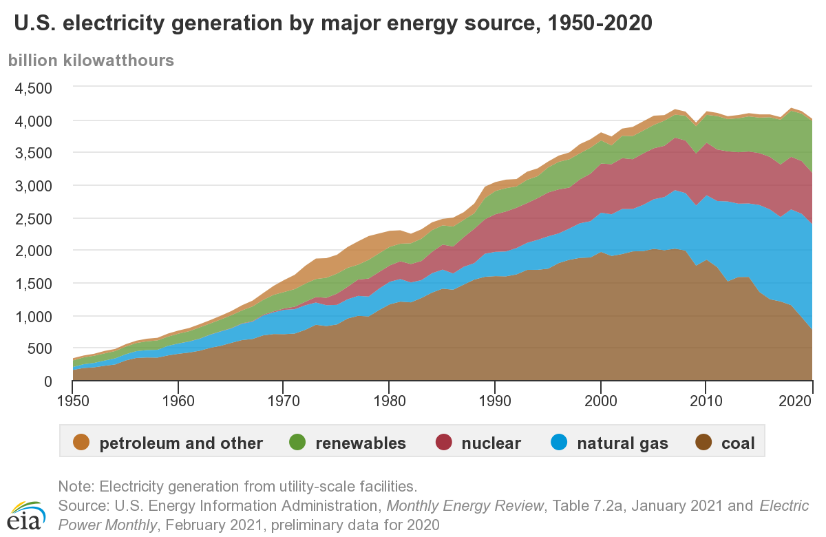 U.S. electricity generation by major energy source, 1950-2020