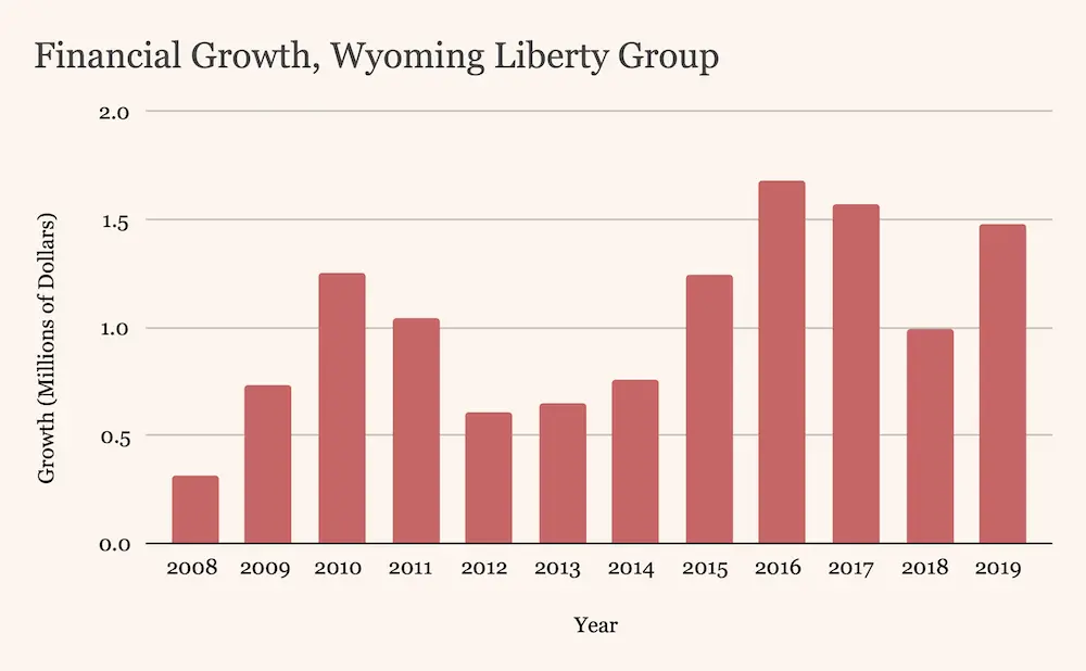 Chart: Financial Growth, Wyoming Liberty Group