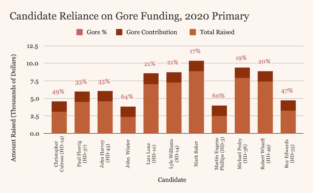 Graphic: Candidate Reliance on Gore Funding, 2020 Primary